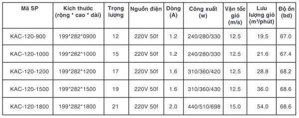 Bảng thông số quạt cắt gió Kyungjin Hàn Quốc
